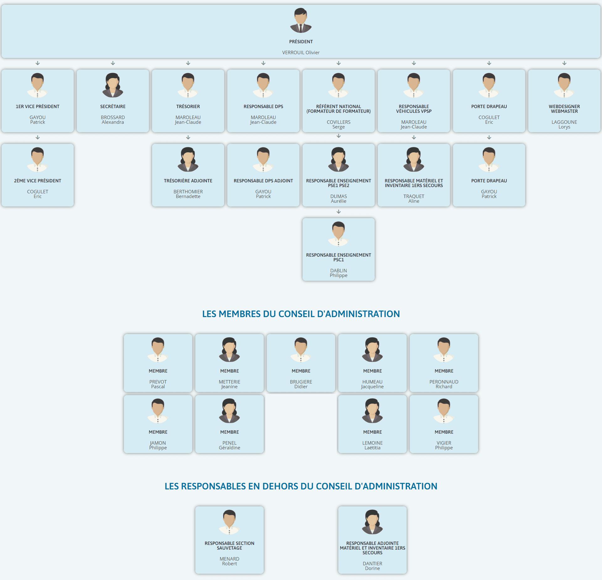 organigramme-2021_conseil_administration
